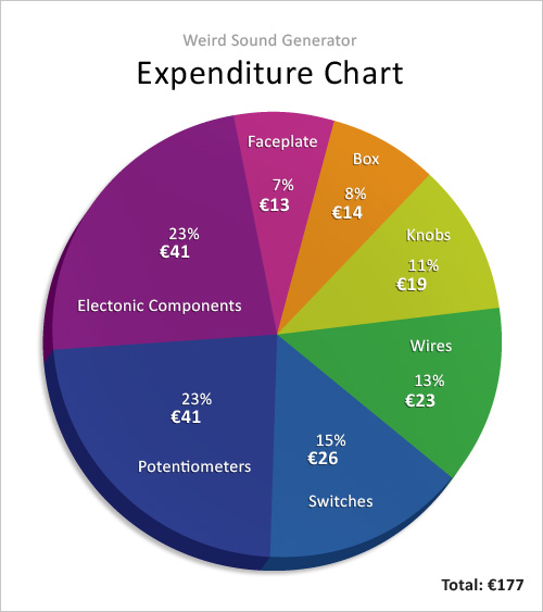 WSG Expenditure chart